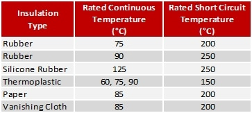 Cable Continuous and Short Circuit Temperatures