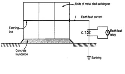 Frame leakage protection using earth fault relay