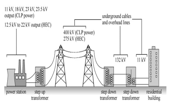 Schematic of Power Transmission and Distribution