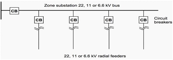 Typical Configuration of Radial Feeder