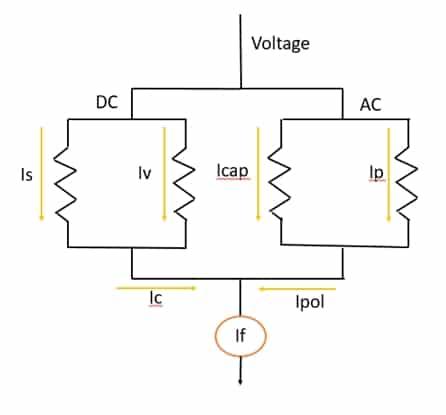 AC insulation model