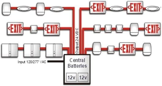 Central Battery feeding lighting fixtures | image: aeroventic.uk
