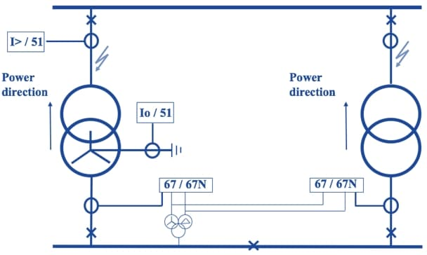 Figure 3 Directional protection scheme in a power system with two parallel operating transformers, no current is allowed to go back to the transformers from the downstream side