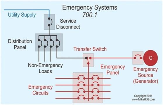 Figure 1: Emergency Generator | image: ecmweb.com