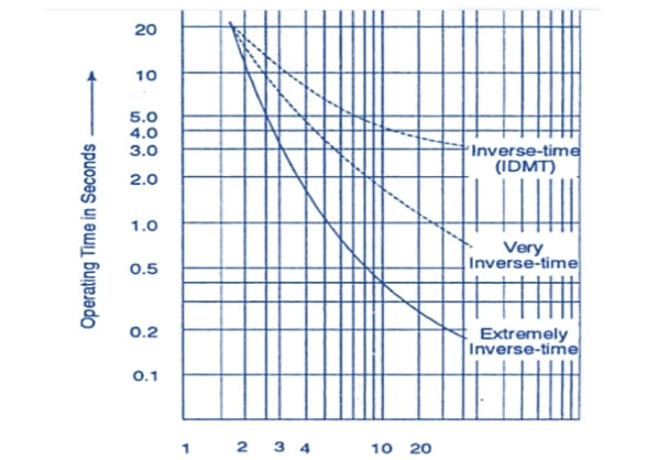 Figure 2 Inverse time characteristics of three differnt curve groups, the normal inverse, the very inverse and the extremely inverse