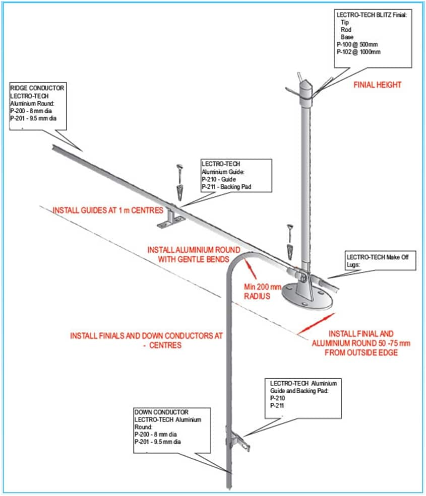 Figure.2 A typical Lightning Air Termination System installation