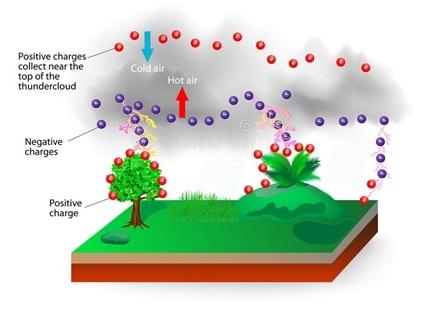 Figure.1 How lightning is formed?   image: dreamstime.com