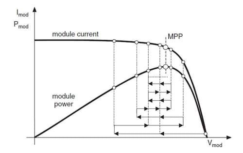 Fig2. Maximum Power Point Tracking Ranges | image: Handbook of Photovoltaic Science and Engineering