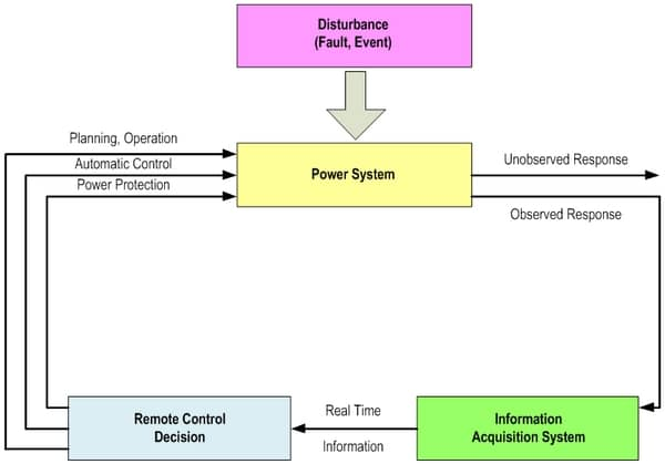 Figure 1. Relationship between the real time information and the decision-making process