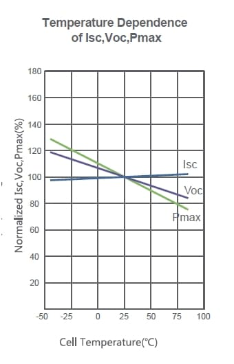Fig3. Temperature Variation vs Short-circuit current, Open-circuit voltage and maximum power of a 350 W Jinkosolar Panel | image: jinkosolar.com