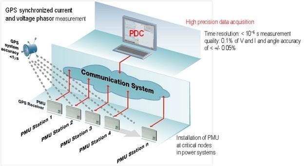 Figure 4. Wide Area Monitoring Systems Architecture