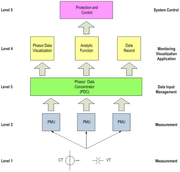 Figure 3. Wide Area Monitoring Systems Components