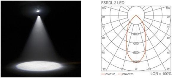 Figure.1 Lighting distribution due to down light polar curve | image: i.pinimg.com / Figure.2 down light polar curve | image: encrypted-tbn0.gstatic.com
