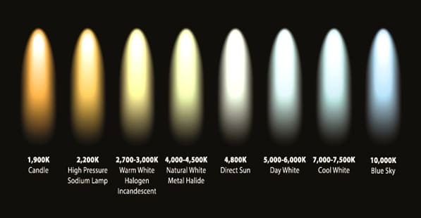 Figure.7 Light temperate and the corresponding light color | image: pbblogassets.s3.amazonaws.com