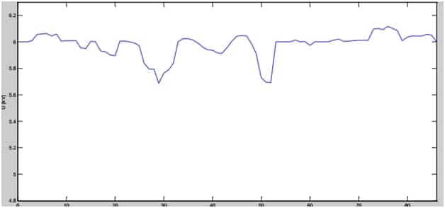 Picture 2. Line voltage for compensated network with PF=0.98