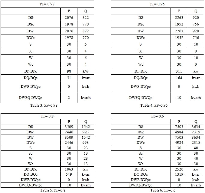 power factor calculations suvodol mine