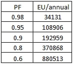 Table 7. Cost losses for different PF