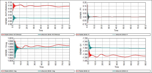 Figure 4. Impact of wind plant variation on parameters of G8 during outage of transmission line 03-04 (the green line without wind power and the red line with wind power)