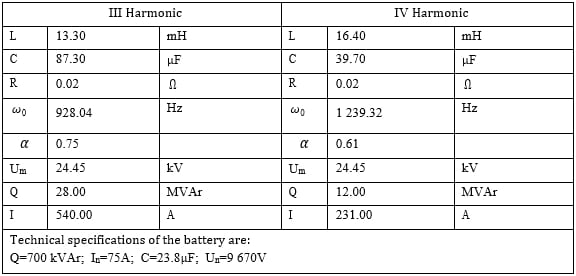 Table 1. Calculated values of the parameters