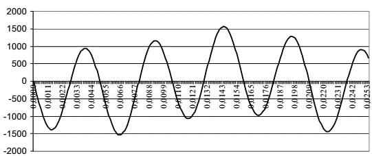 Picture 7. Current flow for the fourth harmonic for the first 25ms