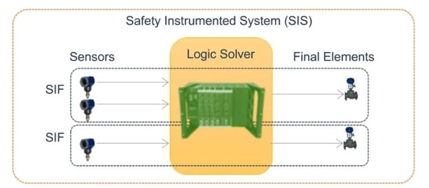 Fig. 3 Example of safety instrumented system