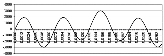 Picture 5. Current flow for the third harmonic for the first 25ms
