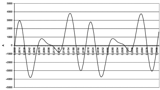Picture 8. Total current flow for the first 25ms