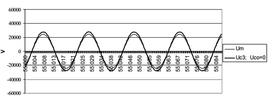 Picture 10. Voltage on C3 in stationary state