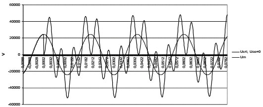Picture 12. Voltage on C4 in transient state