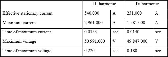 voltage measurements system