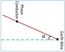 Concept of the protective angle a