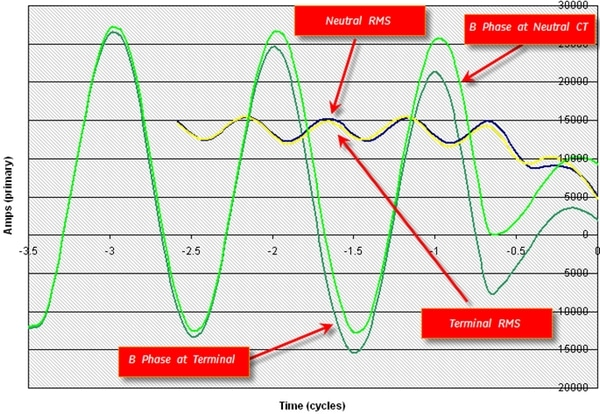 Picture 6. B-phase current waveforms