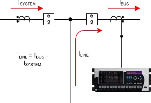 Picture 1. Bus through-fault currents