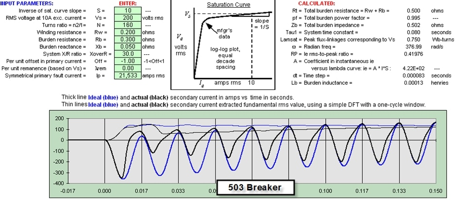 Picture 3. Modeled current transformer performance at 503 breaker