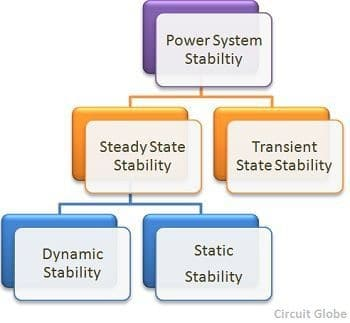 Power System Stability in general