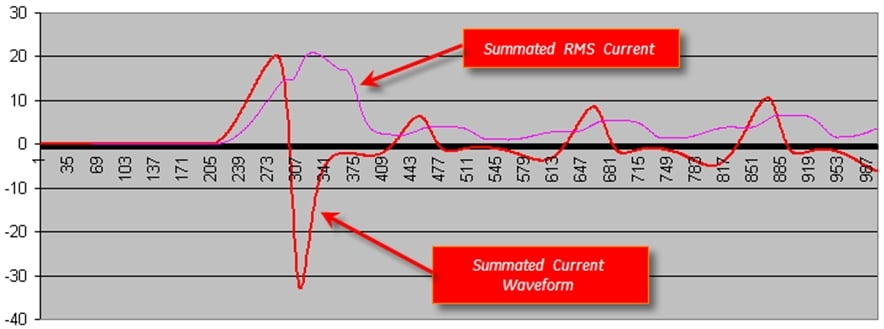 Picture 5. Relay current
