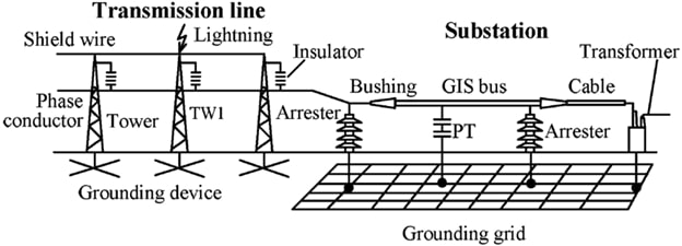 General lightning protection scheme of a substation