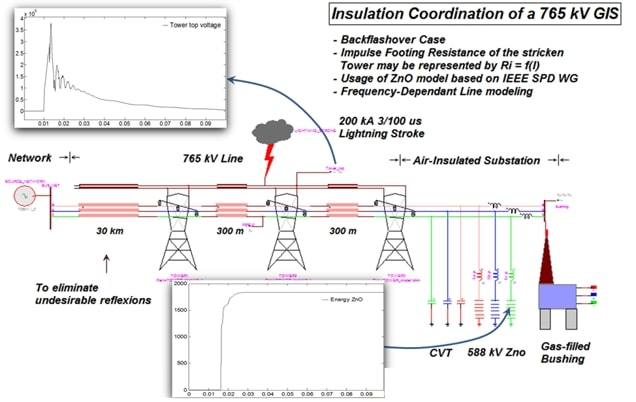 power systems transients protection and coordination
