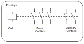 Fig2: Electrical representation of a contactor