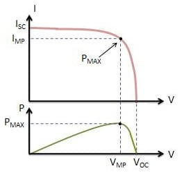 Fig. 1. Power, current and voltage curves