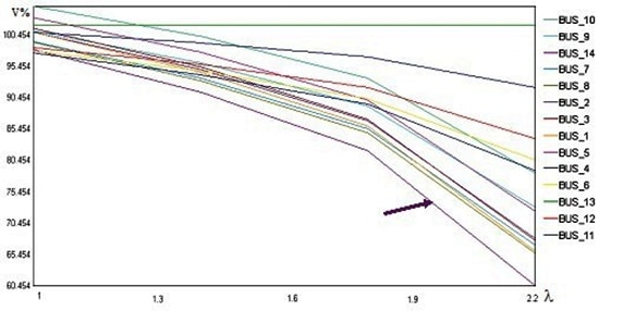 Picture 4. Voltage profiles of the buses without FACTS installed