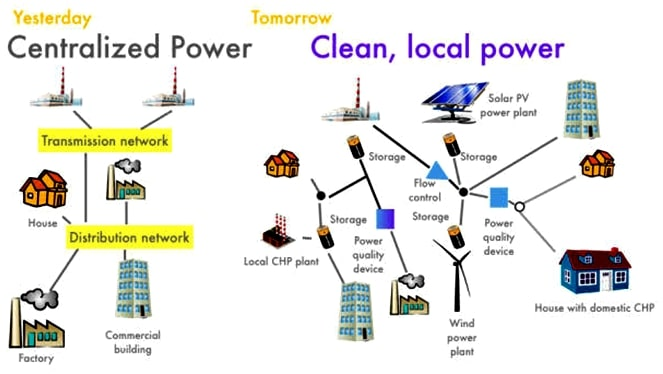 Fig. 2. Decentralized Vs centralised power