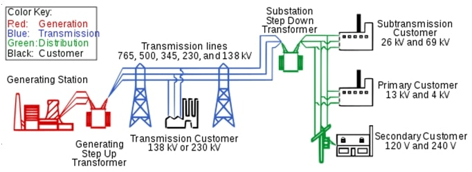 Fig. 1. Electrical power system | img: wikipedia