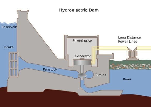 Fig. 1. Hydroelectric dam | image: energyeducation