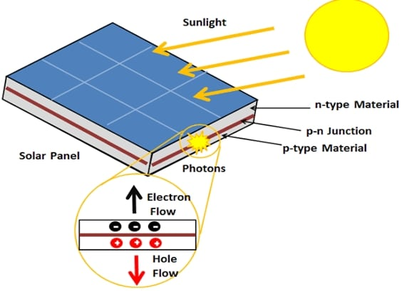 Fig. 3. Photovoltaic module | image: energyeducation