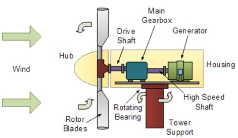 Fig. 2. Parts of a wind turbine | image: sitejerk