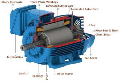 Fig 1: Parts of a three-phase motor | image: electricalengineeringtoolbox