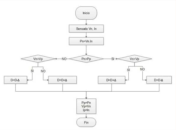 Figure 3. MPPT Algorithm Flow Diagram Disturbs and Observes