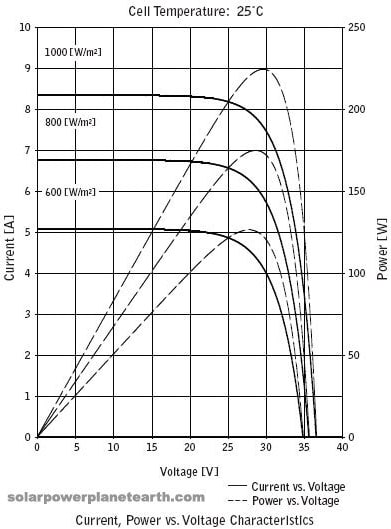 Figure 2. Characteristic curves to I-V (solid) P-V (dotted) at different radiation values